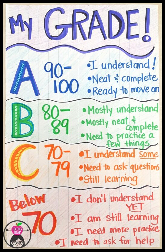 A simple chart to help students make sense of the meaning of grades.