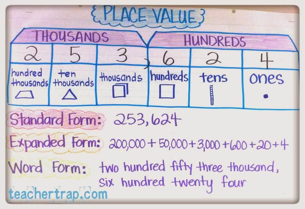 More Math Anchor Charts Teacher Trap
