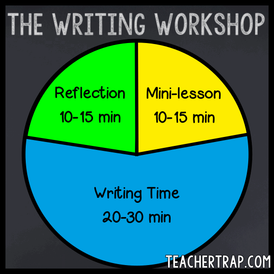 Writing Workshop Lesson Cycle